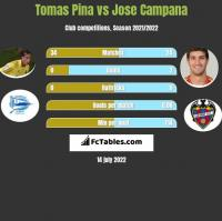 Tomas Pina vs Jose Campana h2h player stats