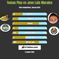 Tomas Pina vs Jose Luis Morales h2h player stats