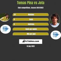 Tomas Pina vs Jota h2h player stats