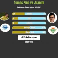 Tomas Pina vs Juanmi h2h player stats