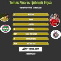 Tomas Pina vs Ljubomir Fejsa h2h player stats