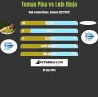 Tomas Pina vs Luis Rioja h2h player stats