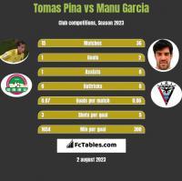 Tomas Pina vs Manu Garcia h2h player stats