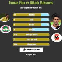Tomas Pina vs Nikola Vukcevic h2h player stats