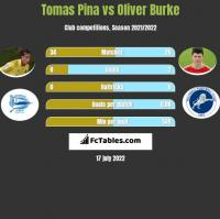 Tomas Pina vs Oliver Burke h2h player stats