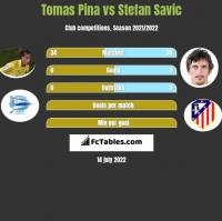 Tomas Pina vs Stefan Savic h2h player stats