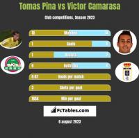 Tomas Pina vs Victor Camarasa h2h player stats