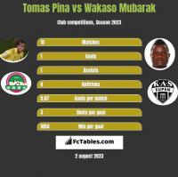 Tomas Pina vs Wakaso Mubarak h2h player stats