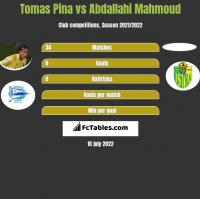 Tomas Pina vs Abdallahi Mahmoud h2h player stats