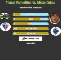 Tomas Pochettino vs Adrian Cubas h2h player stats