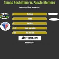 Tomas Pochettino vs Fausto Montero h2h player stats
