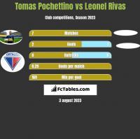 Tomas Pochettino vs Leonel Rivas h2h player stats