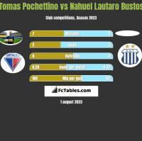 Tomas Pochettino vs Nahuel Lautaro Bustos h2h player stats