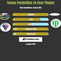 Tomas Pochettino vs Enzo Ybanez h2h player stats