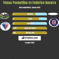 Tomas Pochettino vs Federico Navarro h2h player stats