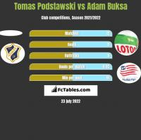 Tomas Podstawski vs Adam Buksa h2h player stats