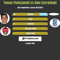 Tomas Podstawski vs Alan Czerwinski h2h player stats