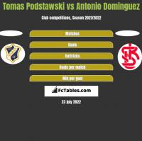 Tomas Podstawski vs Antonio Dominguez h2h player stats