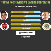 Tomas Podstawski vs Damian Dabrowski h2h player stats