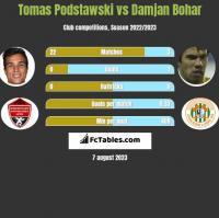 Tomas Podstawski vs Damjan Bohar h2h player stats