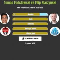 Tomas Podstawski vs Filip Starzynski h2h player stats