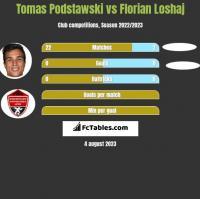Tomas Podstawski vs Florian Loshaj h2h player stats