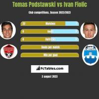 Tomas Podstawski vs Ivan Fiolic h2h player stats