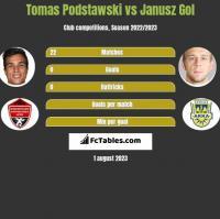 Tomas Podstawski vs Janusz Gol h2h player stats