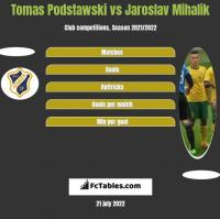 Tomas Podstawski vs Jaroslav Mihalik h2h player stats