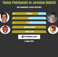 Tomas Podstawski vs Jaroslaw Kubicki h2h player stats