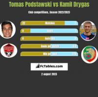Tomas Podstawski vs Kamil Drygas h2h player stats