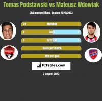 Tomas Podstawski vs Mateusz Wdowiak h2h player stats