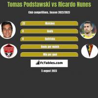 Tomas Podstawski vs Ricardo Nunes h2h player stats