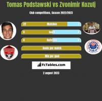 Tomas Podstawski vs Zvonimir Kozulj h2h player stats