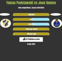 Tomas Podstawski vs Jose Gomes h2h player stats