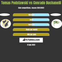 Tomas Podstawski vs Conrado Buchanelli h2h player stats