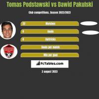 Tomas Podstawski vs Dawid Pakulski h2h player stats