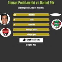 Tomas Podstawski vs Daniel Pik h2h player stats
