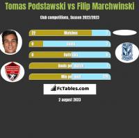 Tomas Podstawski vs Filip Marchwinski h2h player stats