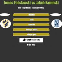 Tomas Podstawski vs Jakub Kaminski h2h player stats