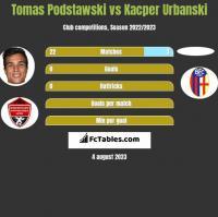 Tomas Podstawski vs Kacper Urbanski h2h player stats