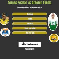 Tomas Poznar vs Antonin Fantis h2h player stats