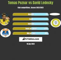 Tomas Poznar vs David Ledecky h2h player stats