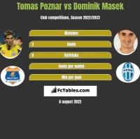 Tomas Poznar vs Dominik Masek h2h player stats