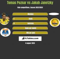 Tomas Poznar vs Jakub Janetzky h2h player stats