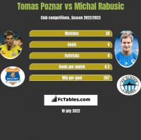 Tomas Poznar vs Michal Rabusic h2h player stats