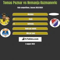 Tomas Poznar vs Nemanja Kuzmanovic h2h player stats
