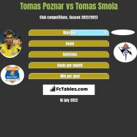 Tomas Poznar vs Tomas Smola h2h player stats