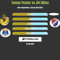 Tomas Poznar vs Jiri Klima h2h player stats
