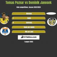 Tomas Poznar vs Dominik Janosek h2h player stats